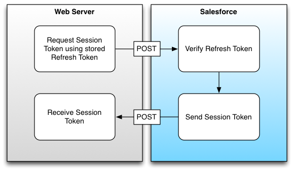 OAuth Refresh Token flow